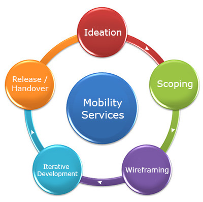 mobility-service